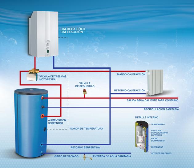 esquema calefaccion de agua: